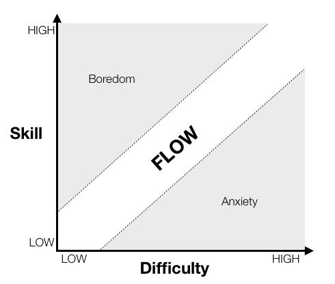Csikszentmihalyi's map of flow.
