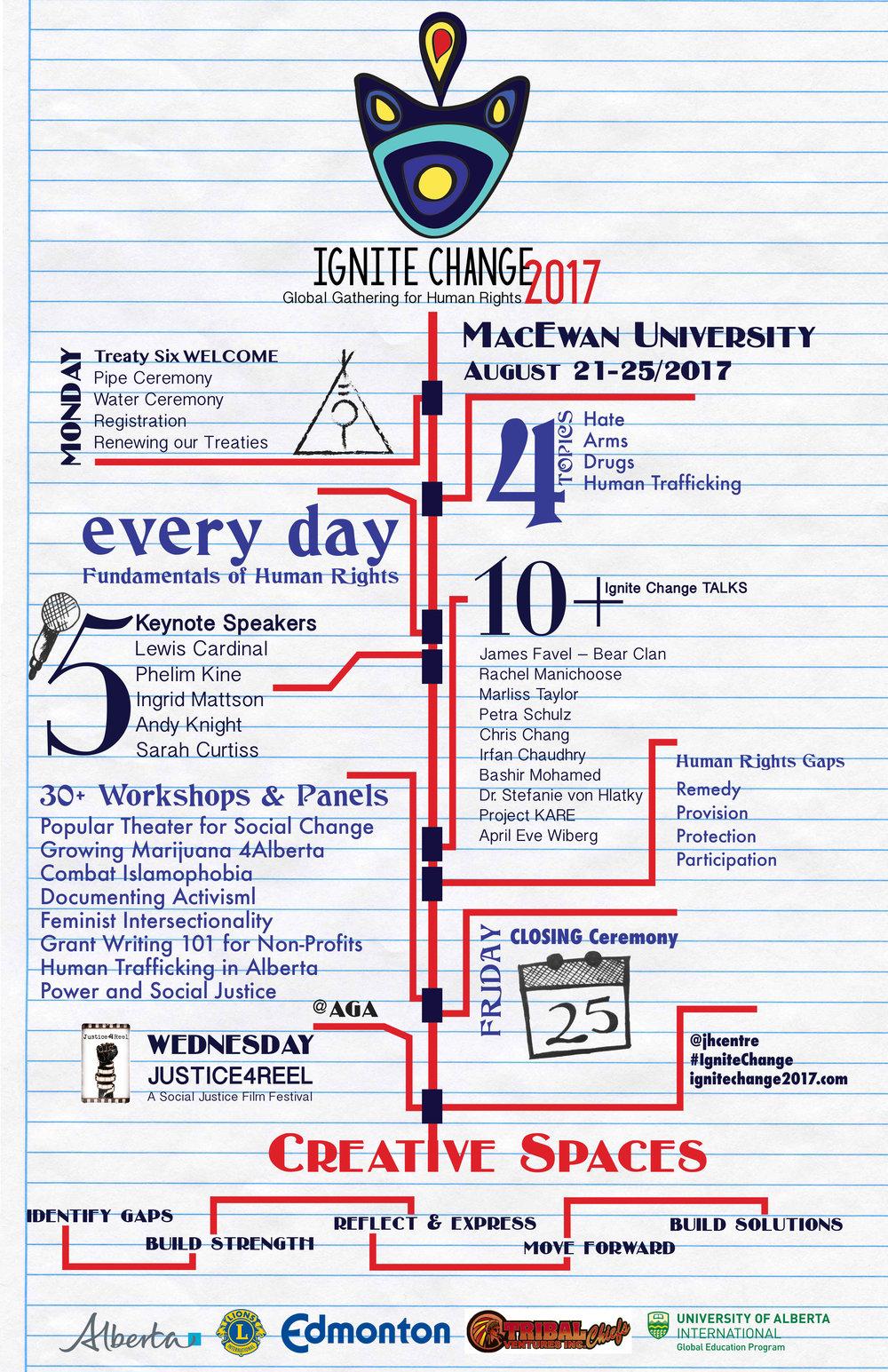 Ignite Change 2017 Infographic