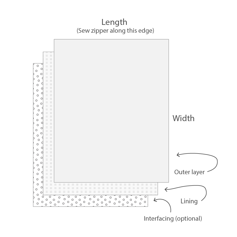 1)  With the dimensions provided by the Pouch Pattern Calculator, cut 1 outer layer and 1 lining. Interfacing too, if you want the pouch to have more structure.