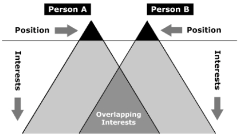 Positions and Interests Iceberg Search beneath each of your positions (what you want) to understand your interests (why you want it). Ask questions to find the common ground, and work on a solution from there.