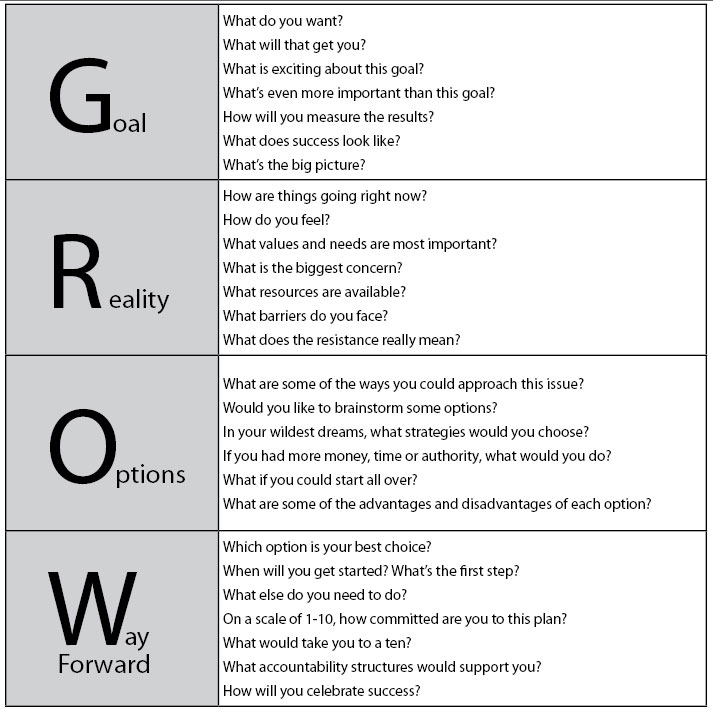 The GROW model provides a memorable structure for helping people establish goals and create action plans