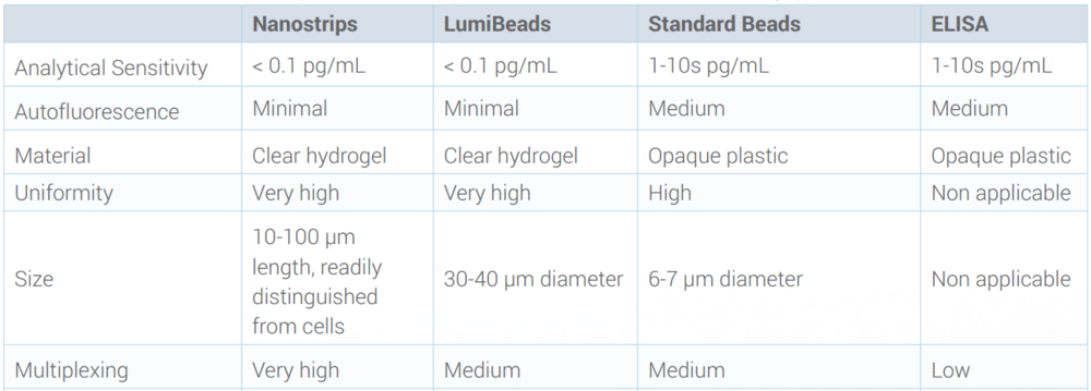 The high binding capacity combined with the low autofluorescence of rHEALTH hydrogel microparticles allow for superior analytical sensitivity. Above chart compares c apabilities of Nanostrips and LumiBeads with conventional assay approaches.