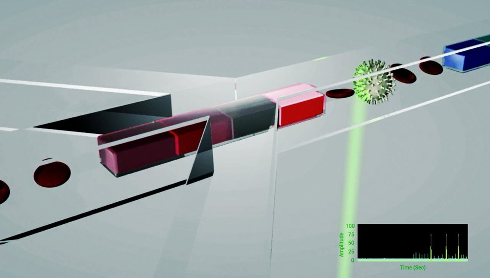 rHEALTH® diagnostics work on the principle of laser-induced fluoresence