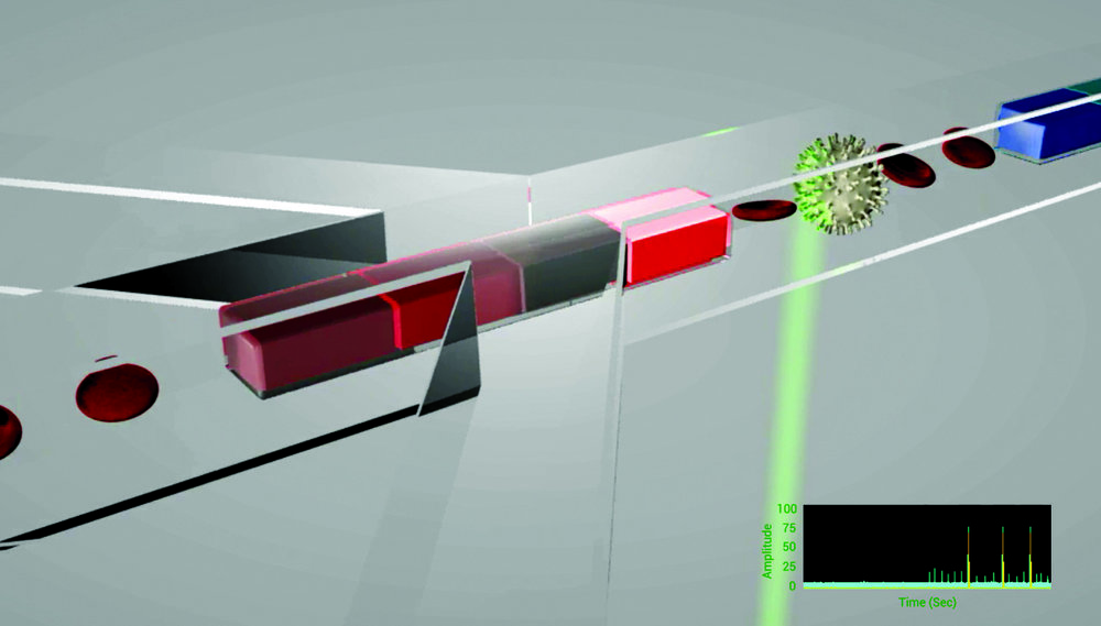 rHEALTH diagnostics work on the principle of laser-induced fluoresence.