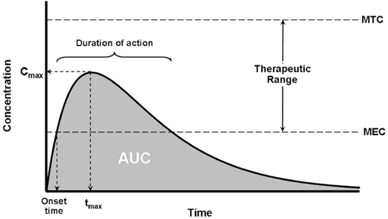 Figure . Area under the curve (pharmacokinetics)