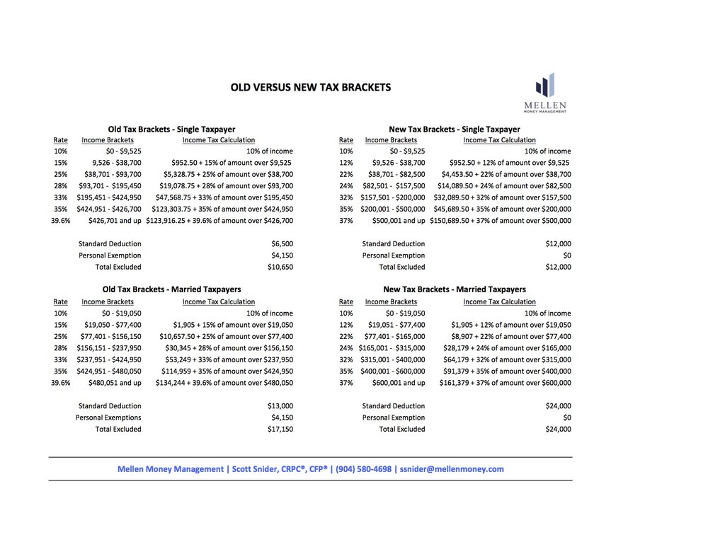 Old vs. New Tax Brackets (Pic File).jpg