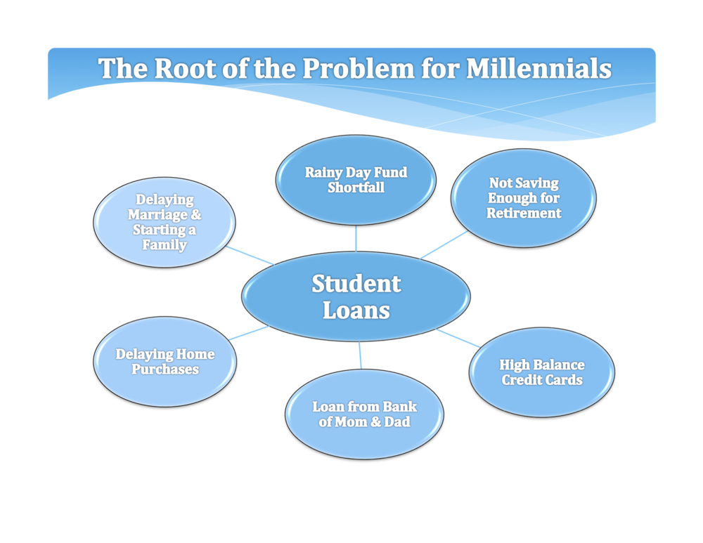 Student debt is the great financial disruptor for anyone with a significant debt load.