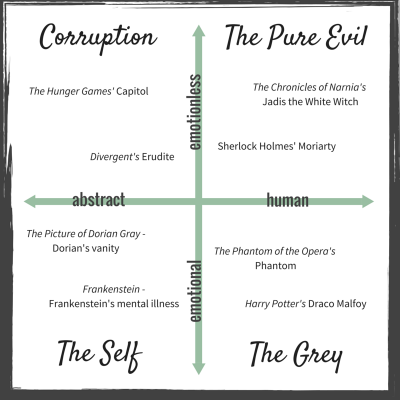 The Villain Graph from The Epic Villain Breakdown: How to Create a Powerful Antagonist | She's Novel