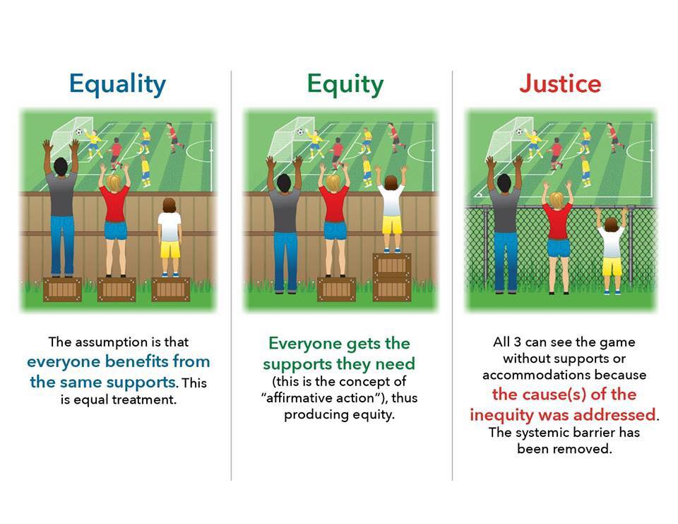 Equality, Equity, Justice meme.jpg