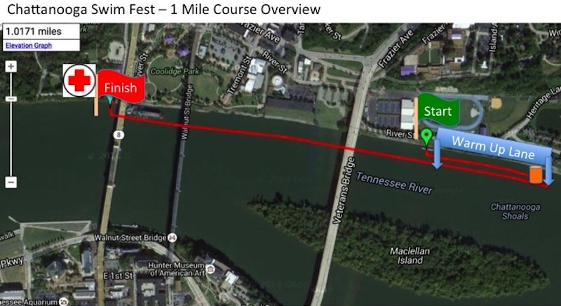 1 mile fun swim starts at GPS boat dock, goes upstream for 400 yards and finishes downstream with an in-water finish under the Market Street bridge.