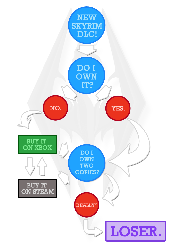 Backlog - Skyrim Flow Chart
