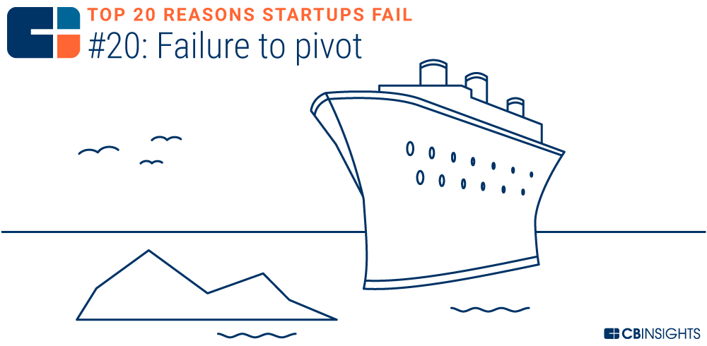Not pivoting away or quickly enough from a bad product, a bad hire, or a bad decision was cited as a reason for failure in 7% of the post mortems. Dwelling or being married to a bad idea can sap resources and money as well as leave employees frustrated by a lack of progress.