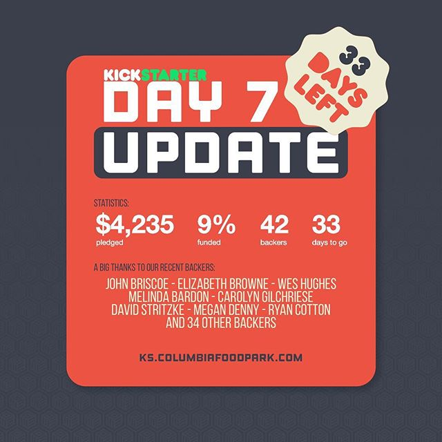 DAY 7 UPDATE: We are $265 away from being 10% funded! Only 7 days in, and we are already taking strides towards our goal.  Thanks to all of our 42 backers, and everyone else who has been helping spread the word. We were featured on the news, and continue to get amazing support from our community.  With only 33 days left to pledge to this project, be sure you get your reward claimed. There are only 5 days left to grab an Early-Bird spot for our Thirsty Thursdays. That is beer for a whole year!  We will soon be announcing a CFP AMA Brew Tour. This will entail a few nights where you can meet us at a local brewery to hear our vision for the space, and Ask Me/us Anything (AMA). Be sure to continue to spread the word. It might seem like an overload of information at this time, but we really need to give a good push up front. This is our best chance to launch this project, and will all of your help, Columbia Food Park will be here in a matter of months!