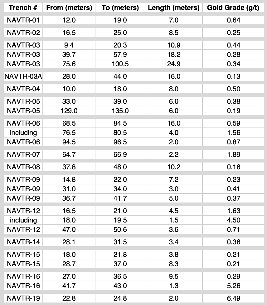 NR18-09 Navidad 2018 Extended Drilling - Tabel Trench Results.png