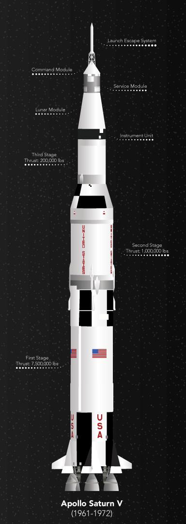 Sanders_infographic_rocket.png