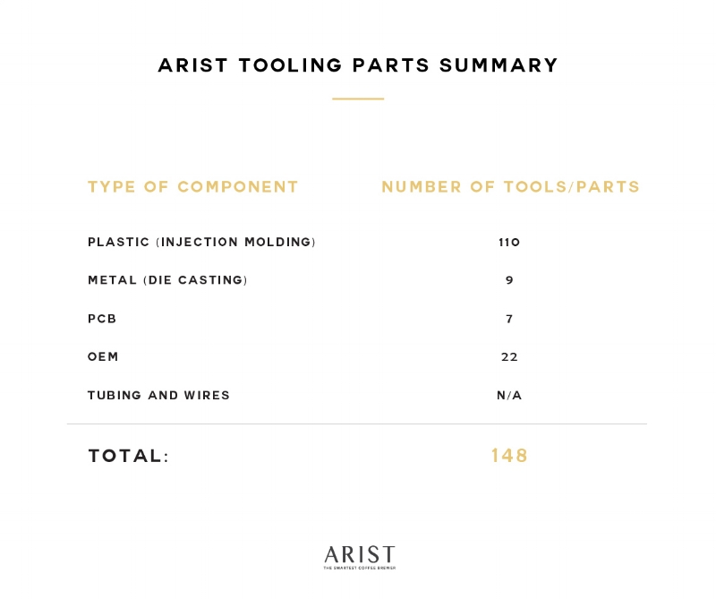 Arist update - Tooling summary (27SEPT2017).jpg
