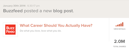 "Buzzfeed's ""What career should you actually have?"" garnered over 2 Million total shares!"