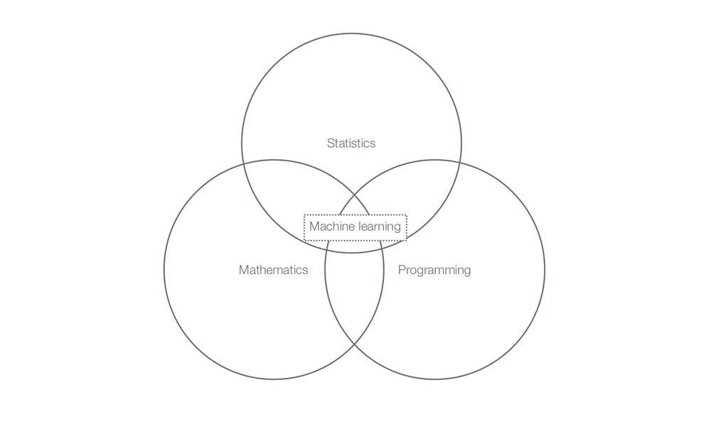 Fig. 2 Component disciplines of Machine Learning