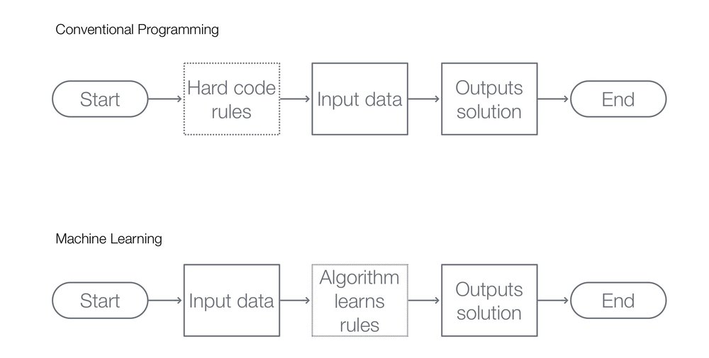 Fig.1 Comparison of conventional programming and machine learning