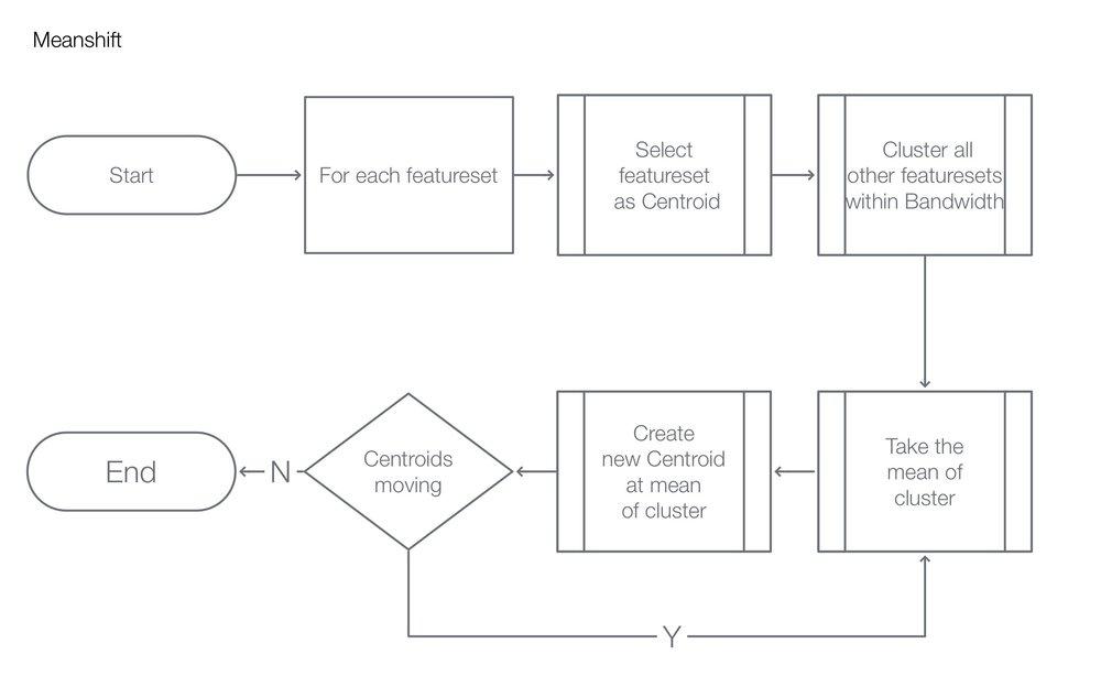 Fig. 3 Meanshift