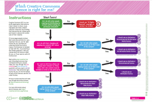 Creative Commons flow chart