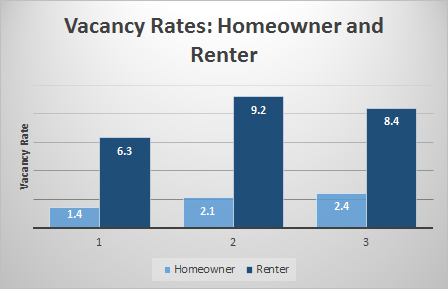 Chart: Vacancy Rates: Homeowner and Renter