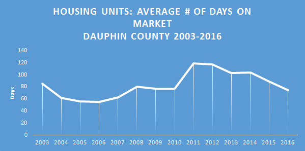 Chart: Housing Units - Average Number of Days on Market, Dauphin County, 2003 to 2016