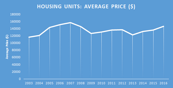 Chart: Housing Units - Average Price