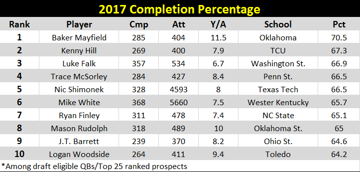 QB completion %.PNG