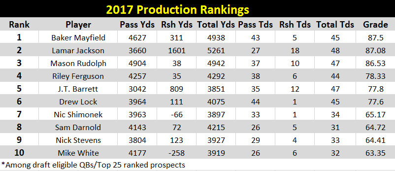 2017 PRODUCTION rankings.PNG