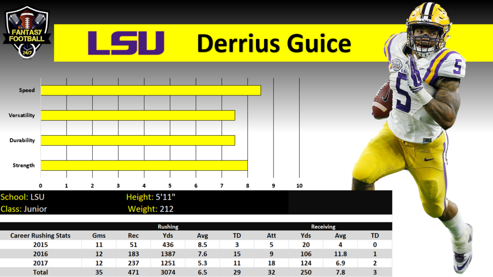 derrius guice graph.PNG