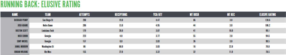 PFF Draft Guide Elusive Rating