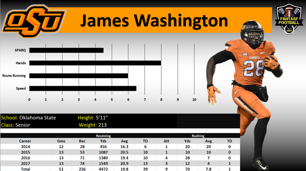 j washington graph.PNG