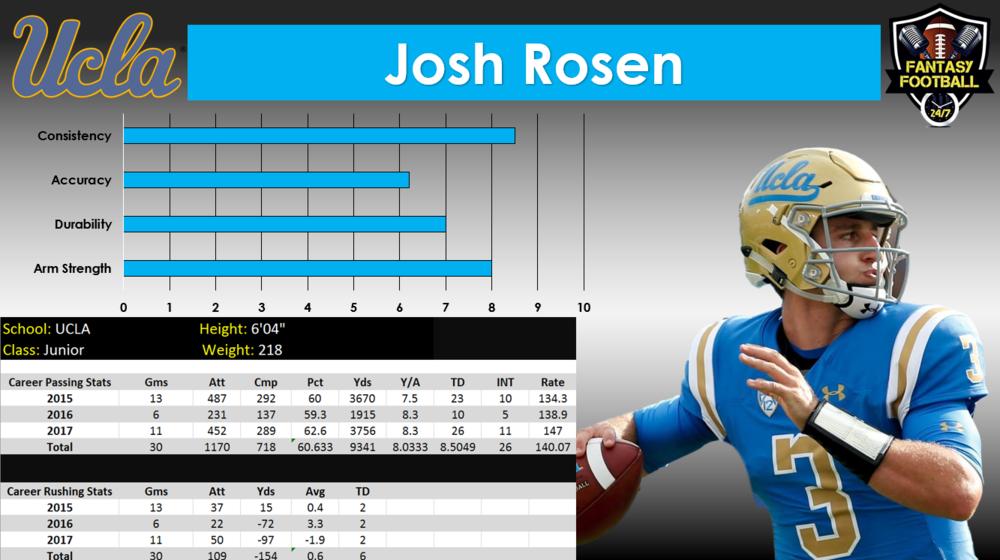 Josh rosen graph.PNG