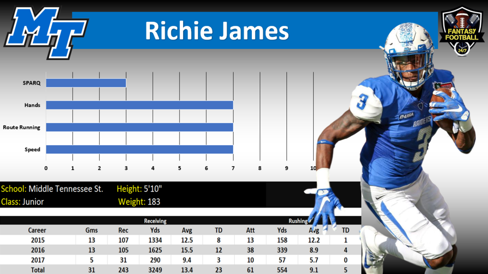richie james graph.PNG