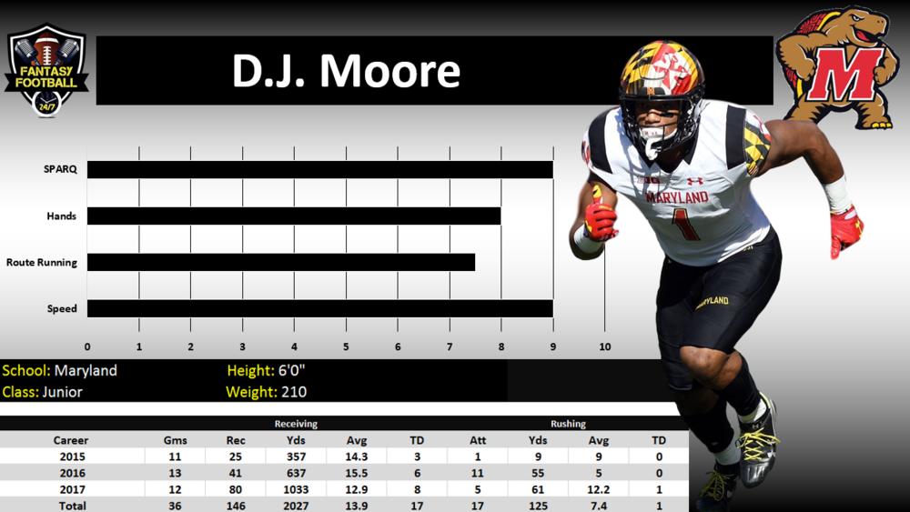 d.j. moore graph.PNG