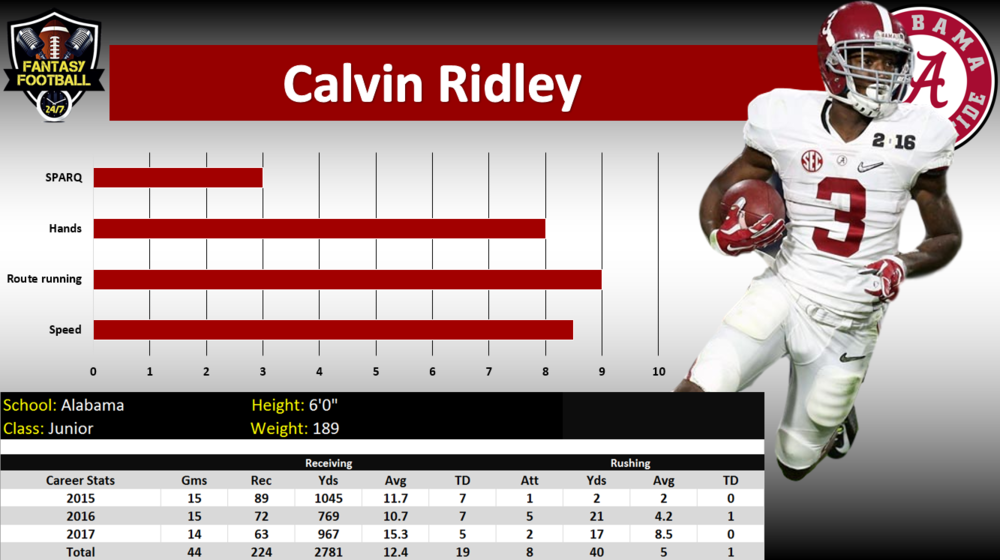 C. Ridley graph.PNG