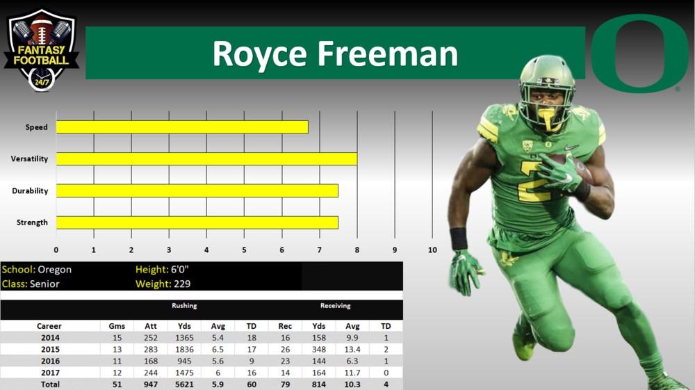 royce freeman graph.PNG