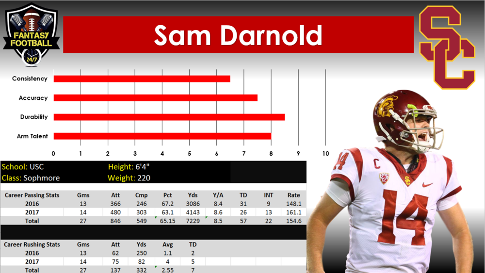 darnold graph.PNG