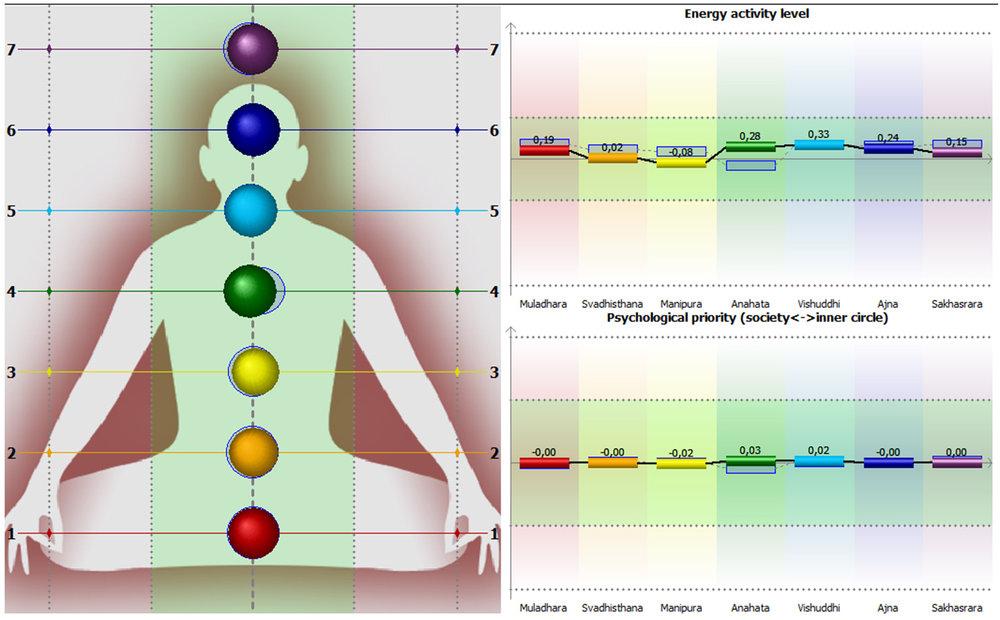 Figure 3 : Représentations des chakras Les alignements et les déséquilibres des différents chakras sont analysés et interprétés. Les tensions et les blocages relevés.