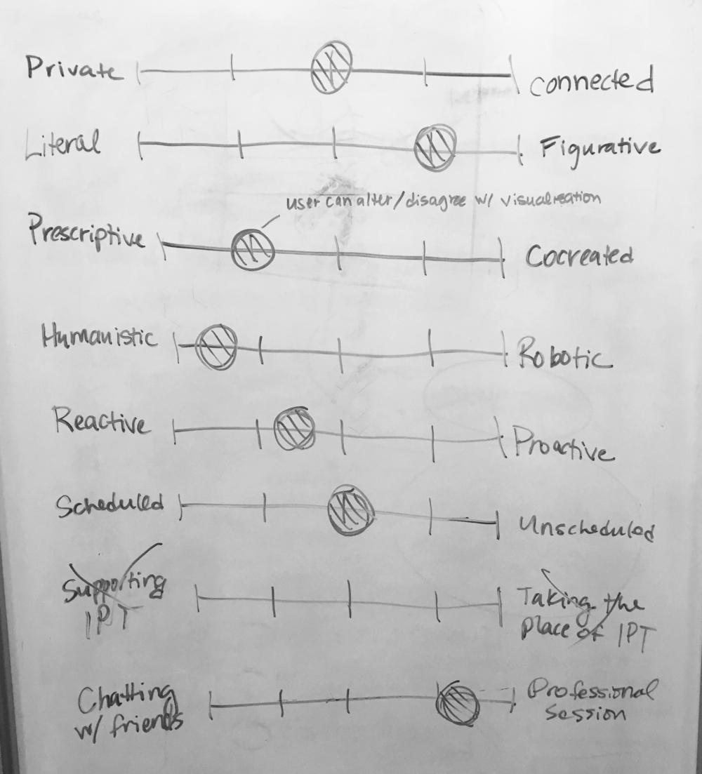 Semantic Differentials_Aaina.png