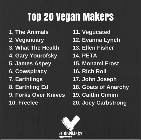 The Top 20 Vegan Makers posted by @weareveganuary