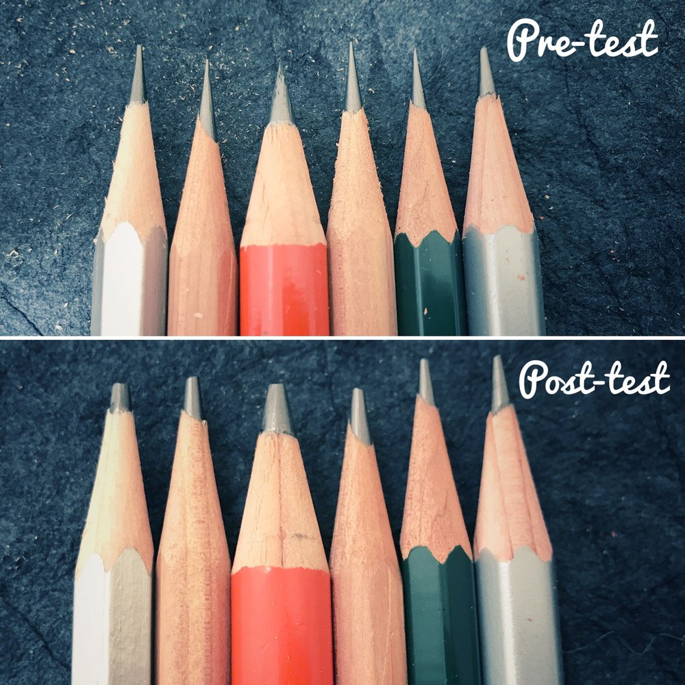 Points Pre-test vs. Points Post-test... No Sharpening In-between
