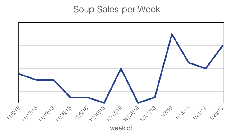 soup sales.png