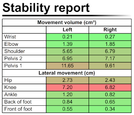 Fig 5. poor stability in the pelvic area caused by a deviating ankle movement. The numbers show the movement volume of the joints of the upper body (in cm3) and the lateral movement of the joints of the lower body (in cm) .
