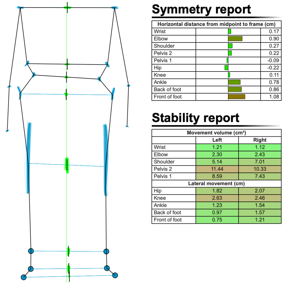 Figure 2: Symmetry and Stability report after bike fit