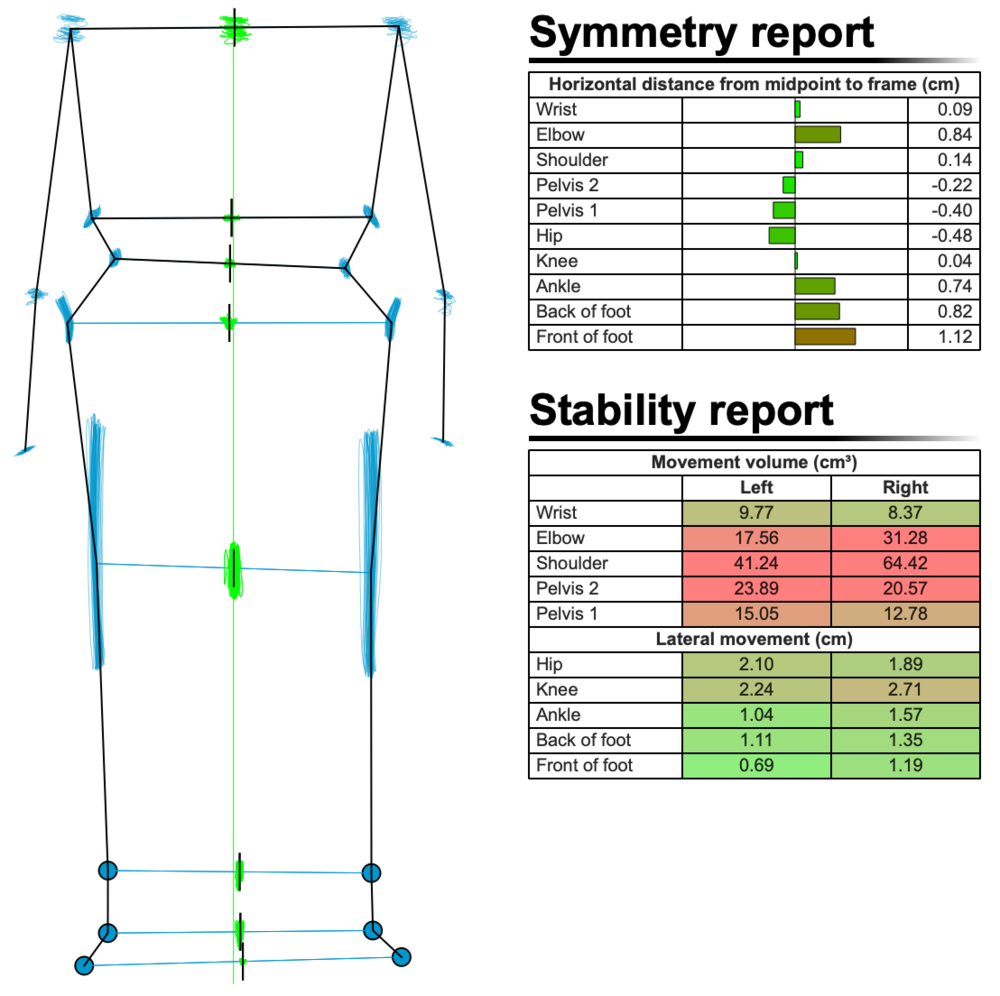 Figure 3: Symmetry and Stability report before bike fit, first recording