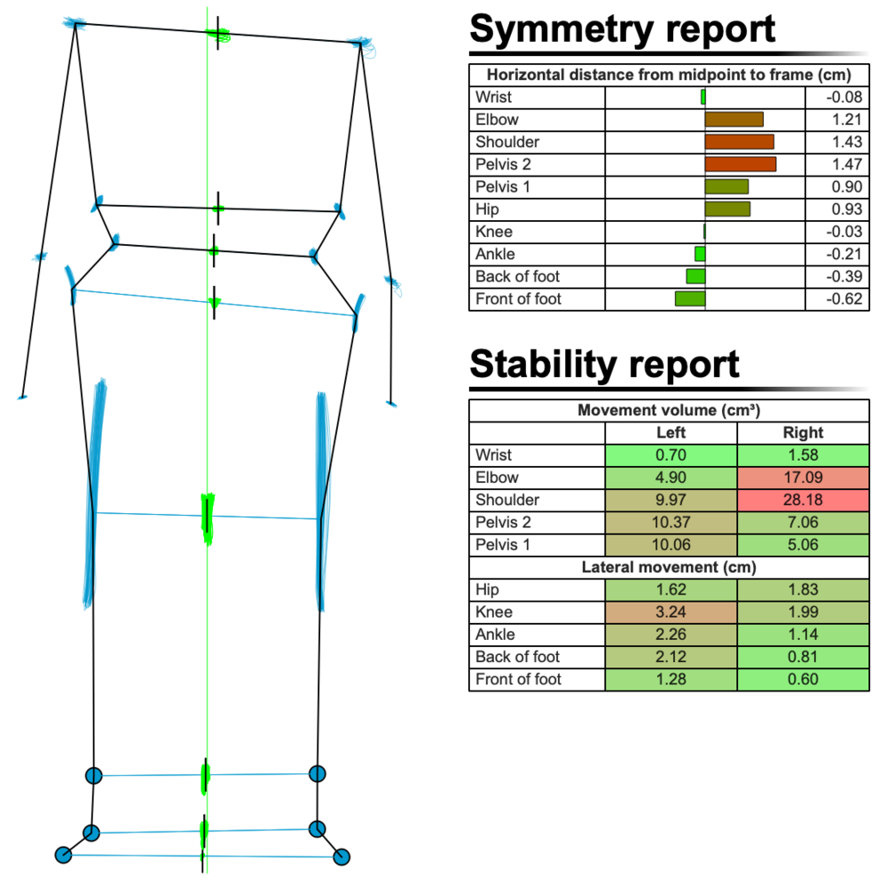 Figure 4: Symmetry and Stability report after crash