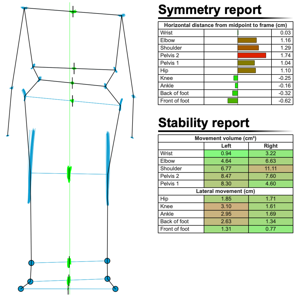 Figure 5: Symmetry and Stability report at end fit (after crash)