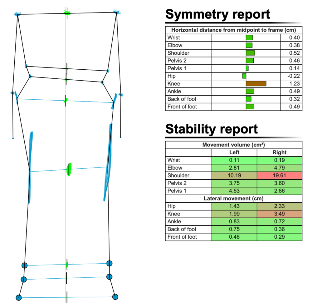 Figure 6: Symmetry and Stability report before bike fit